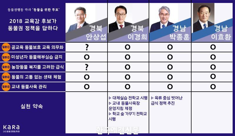 보도자료_이미지_카라(KARA)_2018교육감후보_동물권_정책_6.jpg