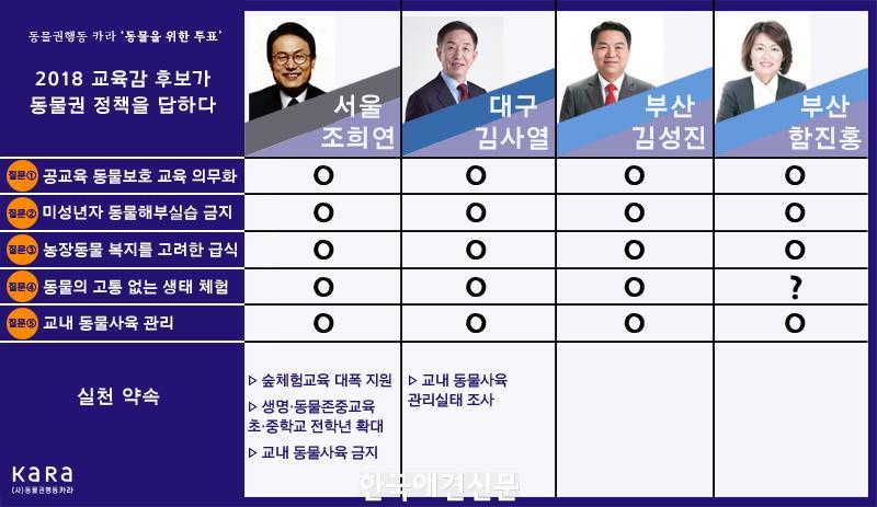 보도자료_이미지_카라(KARA)_2018교육감후보_동물권_정책_2.jpg