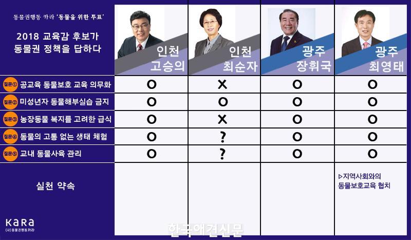 보도자료_이미지_카라(KARA)_2018교육감후보_동물권_정책_3.jpg