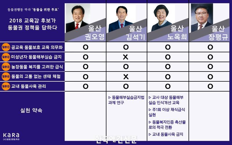 보도자료_이미지_카라(KARA)_2018교육감후보_동물권_정책_4.jpg