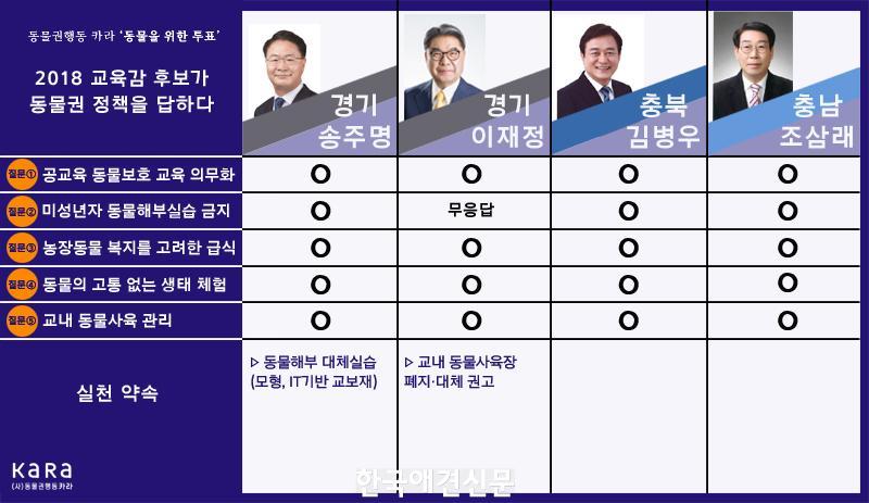 보도자료_이미지_카라(KARA)_2018교육감후보_동물권_정책_5.jpg