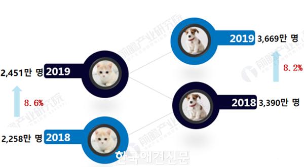 [크기변환]1_반려동물 양육자수 증가.png