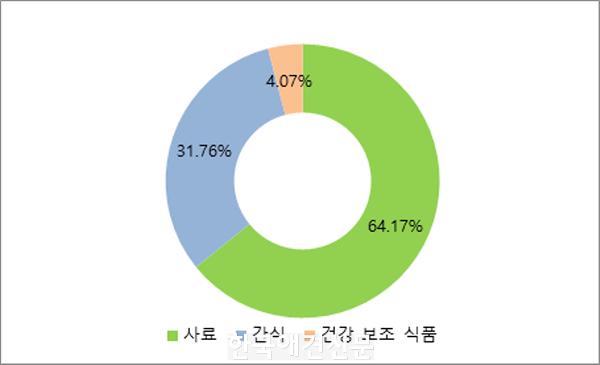 [크기변환]2_제품별 시장 점유율.png