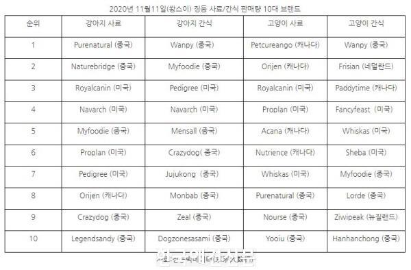 [크기변환]6_사료간식 판매량 10대 브랜드.JPG