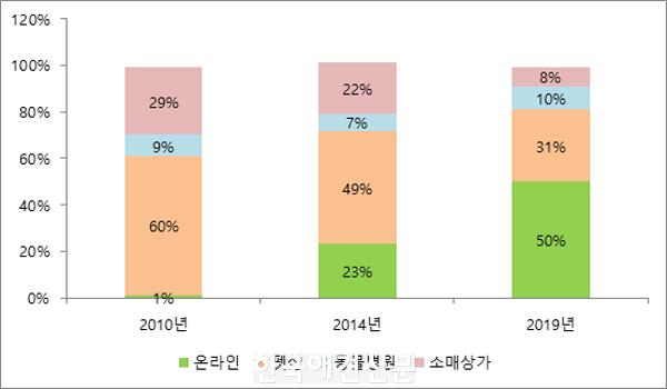 [크기변환]7_유통채널별 시장점유율.png